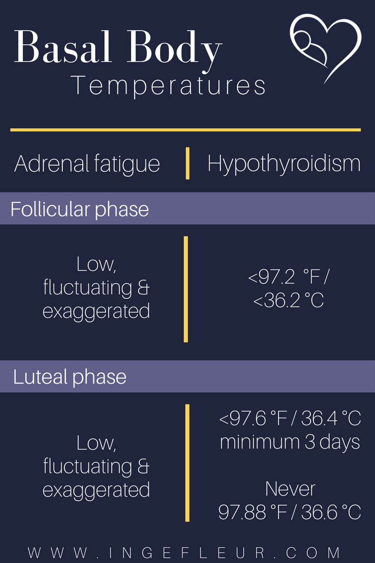 Temperatures Adrenal fatigue and hypothyroid (1)